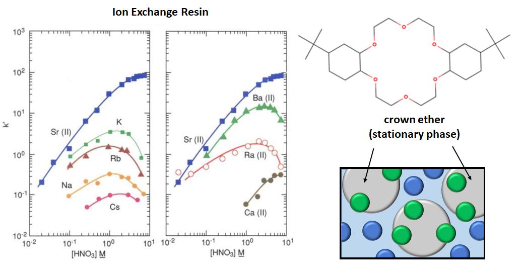 Sr resin capacity factor graph